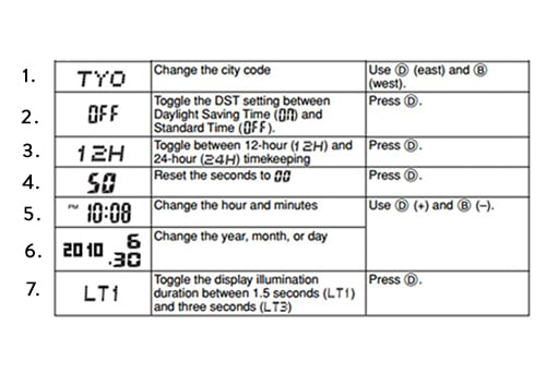 Tabelul cu setările Casio G-Shock