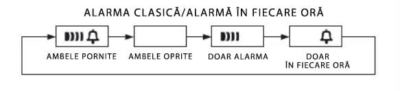 Setarea alarmei la ceasurile Casio Vintage